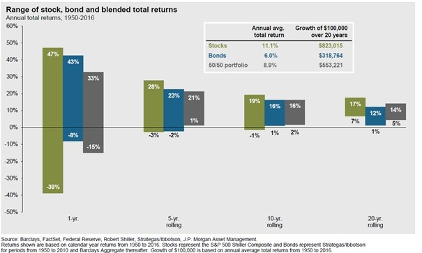 Chart of Range of stock, bond and blended total returns