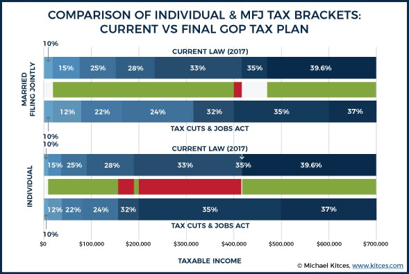 Comparison of Individual & MFJ Tax Brackets