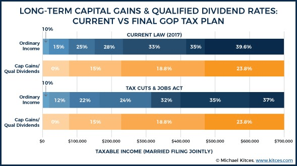 Long-term Capital Gains & Qualified Dividend Rates