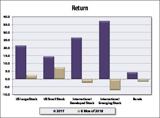 Return Chart - WJ Interests